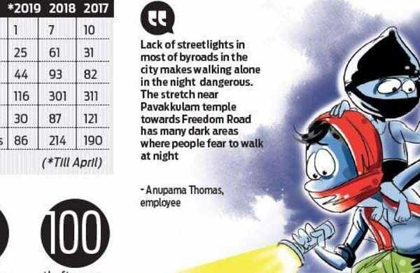 Kochi shivers as crime graph goes up