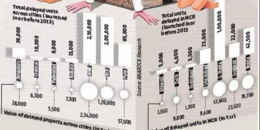 The total number of Amrapali's housing projects in limbo