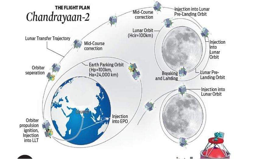 spacecraft entered the Lunar Transfer Trajectory.