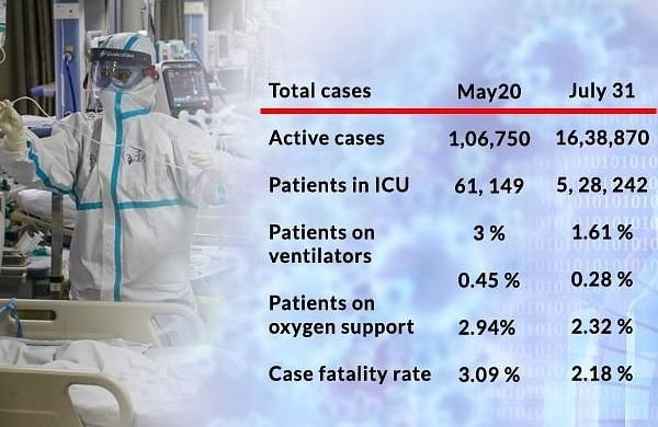 Covid-19: Data shows substantial fall in requirement for ICU beds, ventilators in last two months